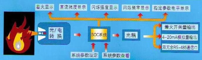 点火器系列 返回首页      模式二:为传统运行模式,此模式可将pc机